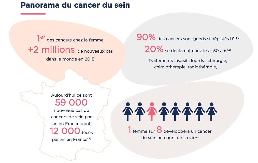 mammographie dbradiologie